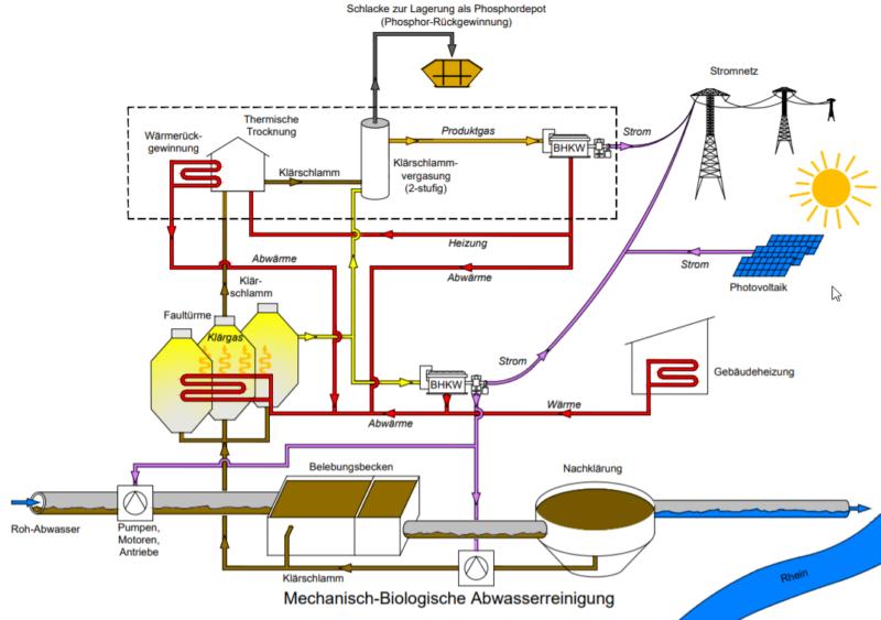 Sustreat Energiekonzept Schemaplan Preview